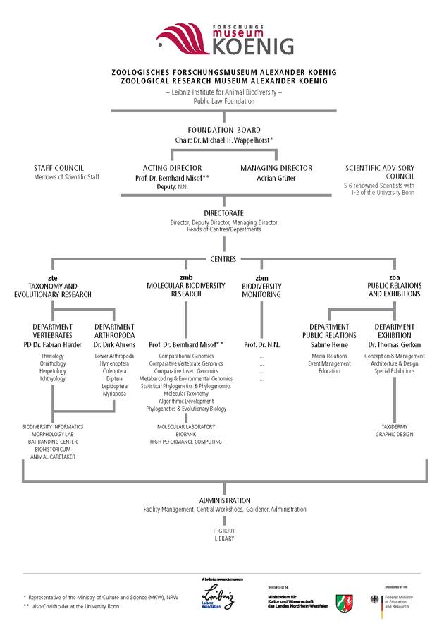 ZFMK-Organigramm