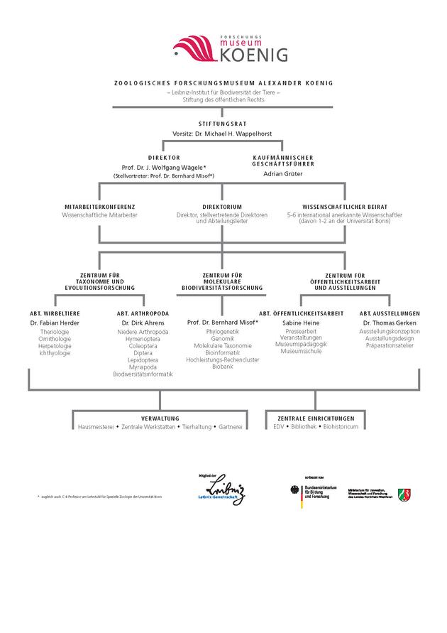 Organigramm des ZFMK